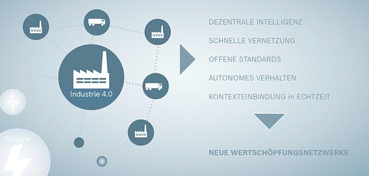 L'internet delle cose nell'industria secondo Bosch Rexrot