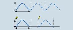 Avvio dei flussi tramite funzioni di trigger