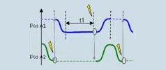 Collegamento di sezioni di movimento (asse incluso)