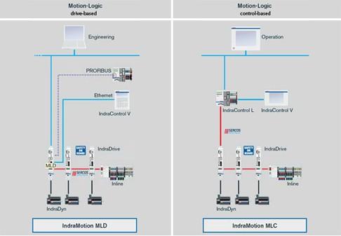 Panoramica del sistema IndraMotion MLD e IndraMotion MLC