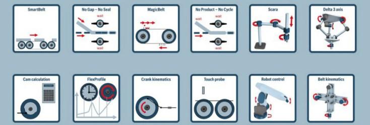 Panoramica per immagini delle funzioni tecnologiche offerte da Bosch Rexroth nel settore della lavorazione e dell'imballaggio