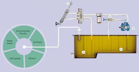 Fra il 50 ed il 70% dei guasti alle apparecchiature sono correlati a cattive caratteristiche del fluido idraulico. E voi, per la vostra applicazione, utilizzate il fluido appropriato?