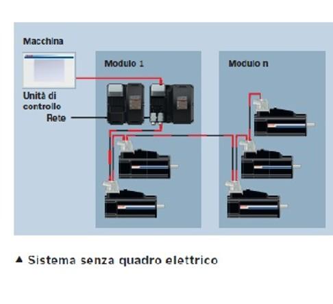 Sistema senza quadro elettrico